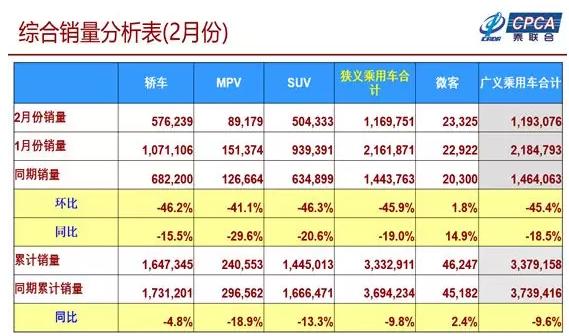崔东树:2月新能源乘用车销量达5.08万台 同比增长74.4%