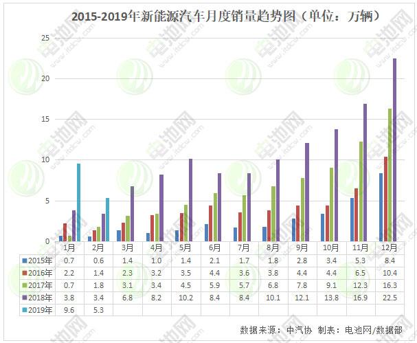 2015-2019年新能源汽车月度销量趋势图