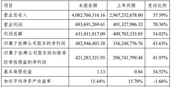 贝特瑞2018年主要财务数据和指标(单位:元)