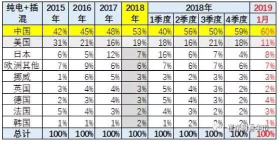 崔东树:去年全球新能源乘用车销量达400万台 中国份额达53%