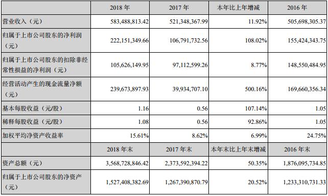 星源材质2018年主要会计数据和财务指标