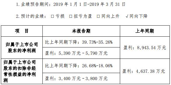 星源材质发布2019年一季度业绩预告