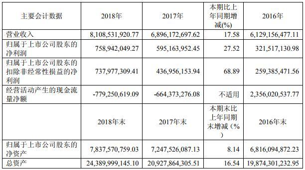 冠城大通近三年主要会计数据和财务指标(单位:元币种:人民币)