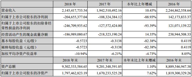 成飞集成近三年主要会计数据和财务指标