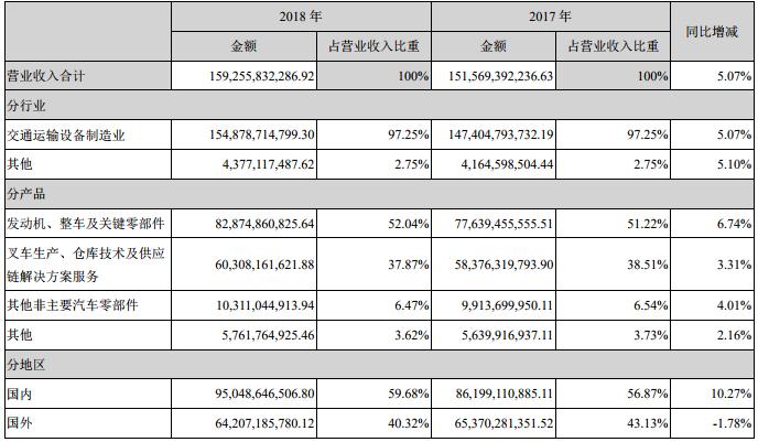 潍柴动力营业收入构成(单位:人民币 元)
