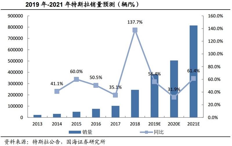 特斯拉销量望持续增长 国内供应商业绩弹性可期