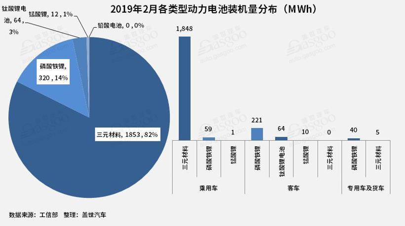 2月动力电池2.25GWh TOP10供应商装机量占比提升至93.5%