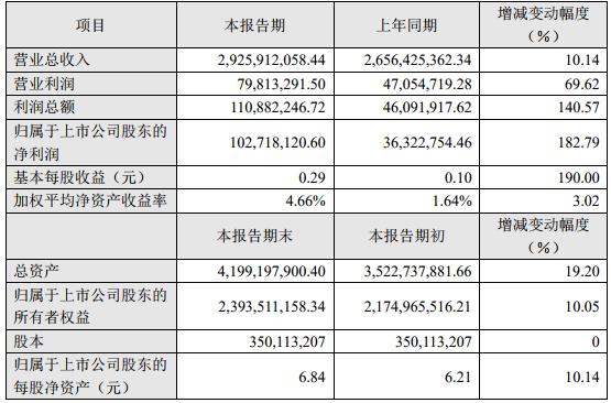 雄韬股份2018年度主要财务数据和指标(单位:人民币元)