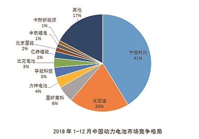 """动力电池开启""""头部争雄"""" 江苏2020年有效产能目标达50GWh"""