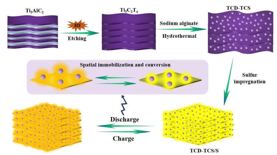 福建物构所高能量密度锂硫电池研究取得进展