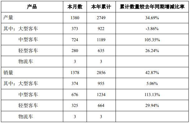 中通客车一季度累计销售新能源公交1637台 同比增长150%