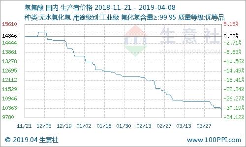国内氢氟酸市场走势下滑