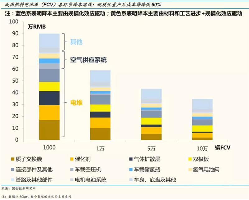 规模经济和技术进步 国产燃料电池电堆初见成效