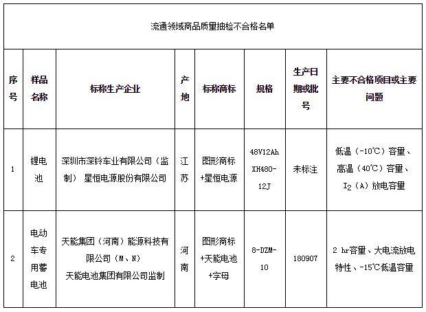 北京市市场监管局:2批次电动自行车用电池样品抽检不合格