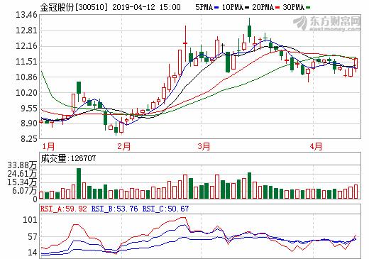 金冠股份一季度净利润预降92.75%-121.82% 锂电隔膜产能将进一步释放