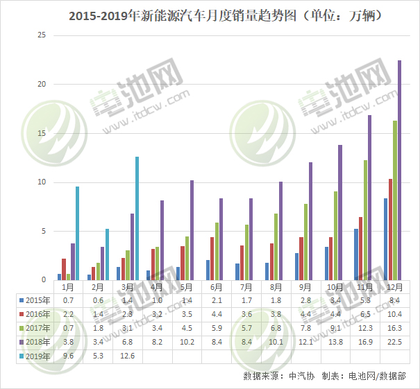 3月我国新能源汽车生产12.8万辆 销售12.6万辆