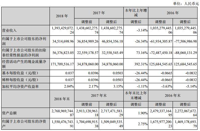 超华科技2018年营收13.93亿元 铜箔营收4.57亿元