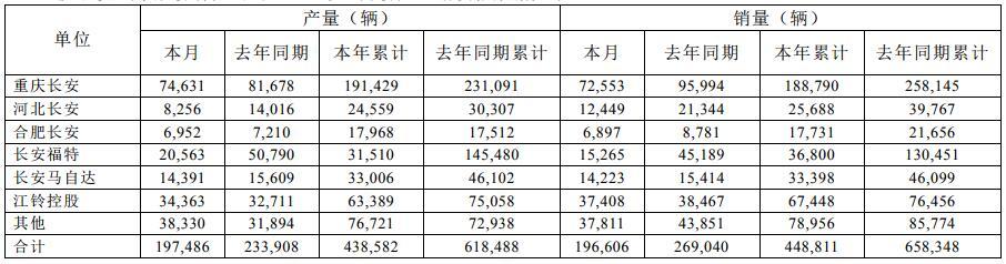 长安汽车2019年3月最新产销快报