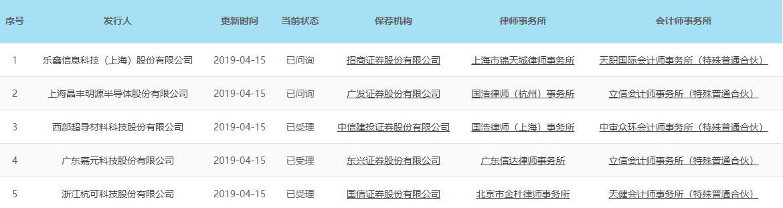 嘉元科技科创板上市申请获受理 去年6μm锂电铜箔收入2.26亿元