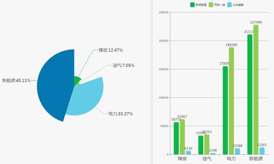 各能源领域舆情信息量占比与媒体渠道分布情况