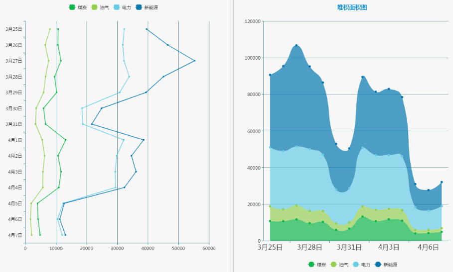 各能源领域舆情信息走势与堆积图