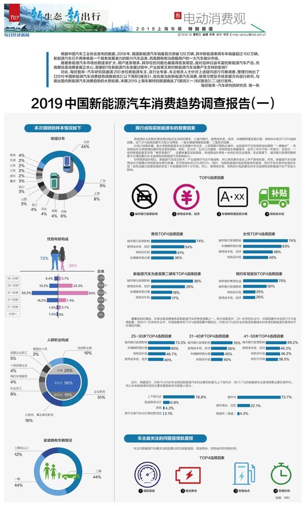 2019年度中国新能源汽车消费趋势调查报告