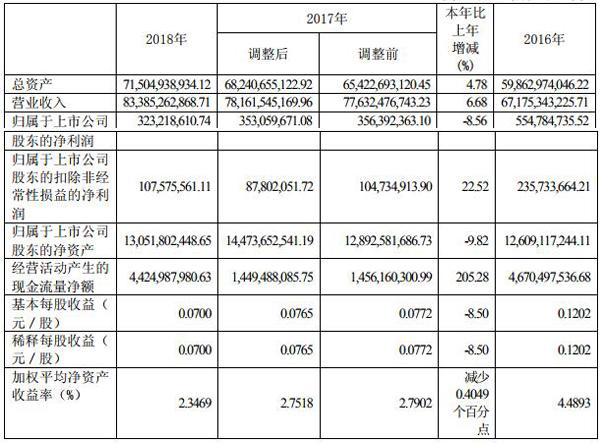 四川长虹去年净利润3.23亿元 电源业务净利润0.73亿元