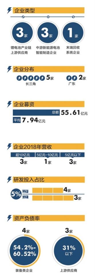 锂电池企业抢滩科创板  两大阵营比拼