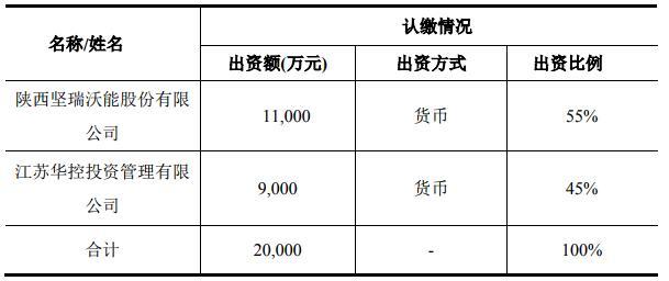坚瑞沃能拟与江苏华控2亿设立合资公司 助沃特玛恢复生产
