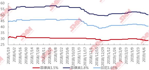二季度镍矿供应过剩扩大 矿价逼近成本线