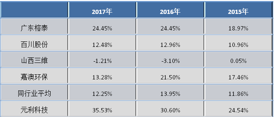 元利科技IPO因毛利率被绊  卷土重来就干脆更换参照物