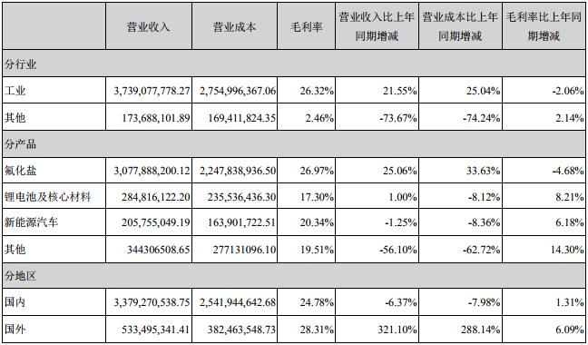 占多氟多营业收入或营业利润10%以上的行业、产品或地区情况(单位:元)