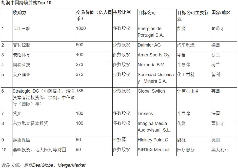 去年中国企业境外并购323单 能源和矿业是主要行业