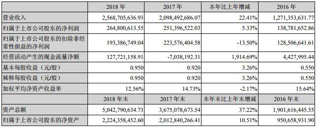 鹏辉能源2018年营收25.69亿 锂离子电池实现销售收入23.34亿