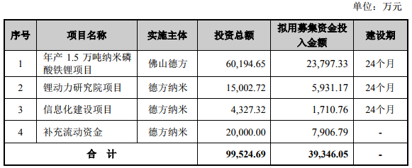德方纳米一季度营收2.21亿 子公司借款2.38亿投纳米磷酸铁锂项目