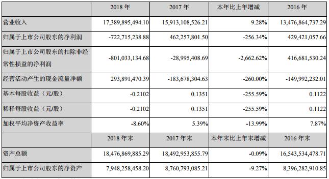胜利精密2018年营收173.9亿 湿法隔膜实现营收4.12亿