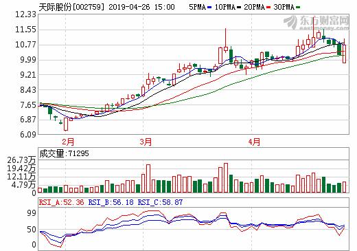 天际股份2018年营收8.6亿元 新泰材料销售收入4.3亿元