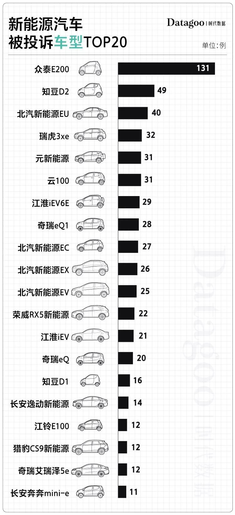 国产电动车投诉榜:众泰最不靠谱 北汽紧随其后