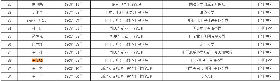 中国工程院2019年院士增选候选人提名