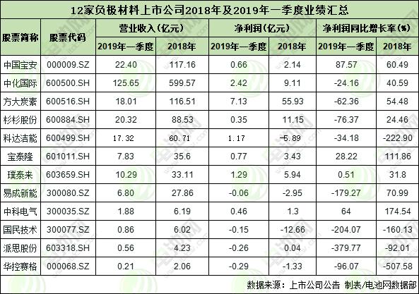 12家负极材料上市公司2018年及2019年一季度的业绩表