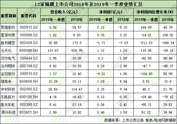 12家隔膜上市公司2018年及2019年一季度业绩汇总