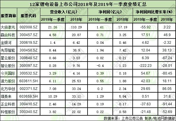 12家锂电设备上市公司2018年及2019年一季度的业绩表
