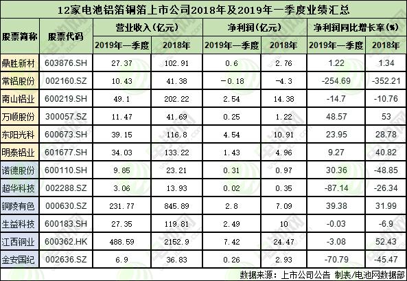 12家国内铝箔及铜箔上市公司2018年及2019年一季度的业绩情况