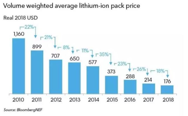 """外媒:电池价格下滑促使油动车销量""""触顶"""" 且再无复苏可能"""