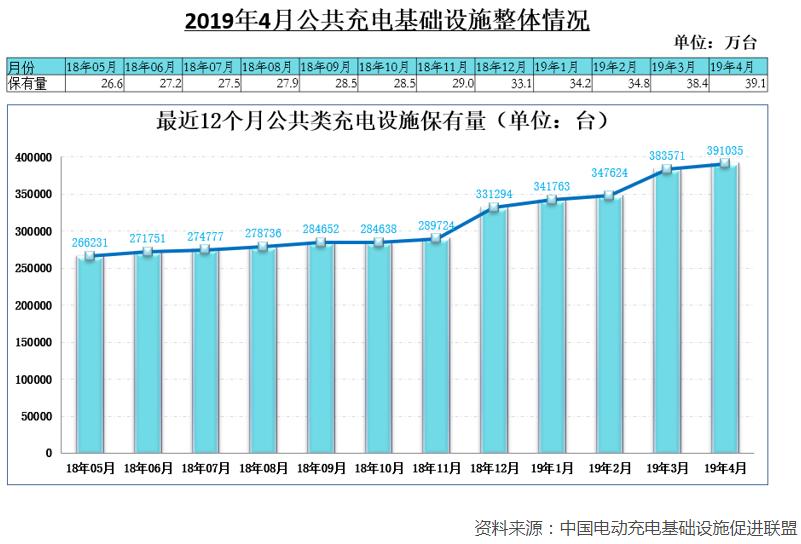 1-4月充电基础设施增量14.5万台 4月快充桩占比达43%