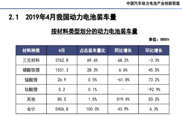 4月我国动力电池产量7.3GWh 环比下降10.9%