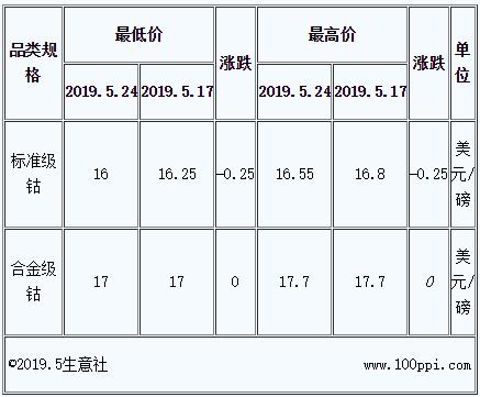 钴价上涨无力 国际钴价拖累国内钴市持续下跌