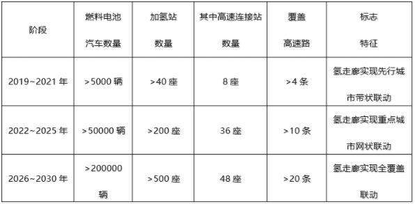 氢走廊阶段发展规划目标表