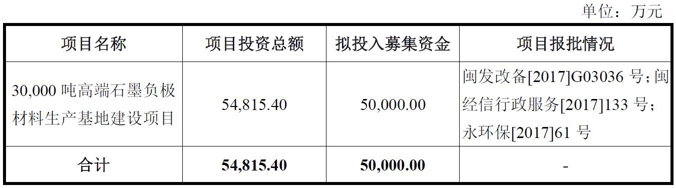 翔丰华冲刺创业板IPO 拟募资5亿建设负极材料生产基地