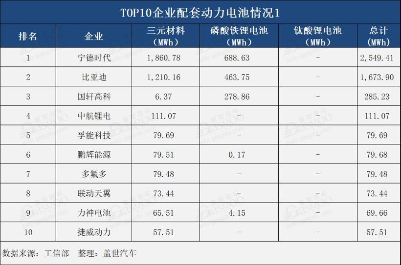 4月动力电池总装机量达5.41GWh TOP10企业总装机量达5.06GWh